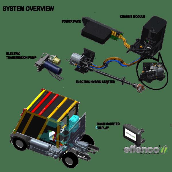 DLS - Active Stop-Start Hybrid Technology